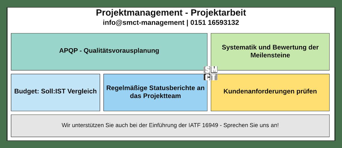 Projektmanagement Projektplan | SMCT-MANAGEMENT