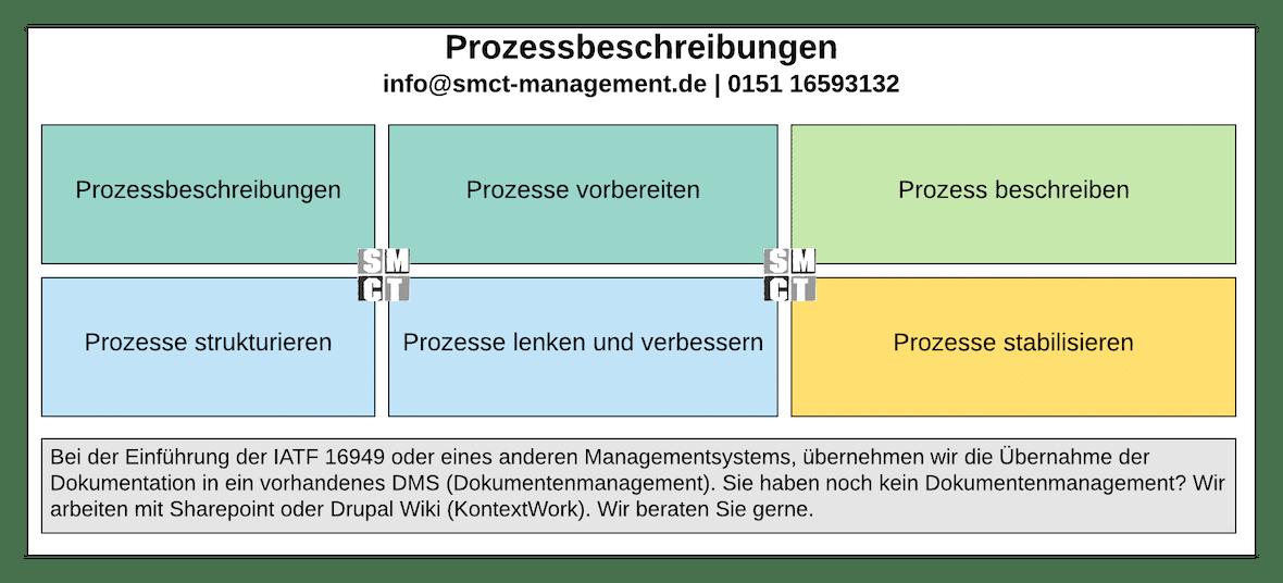 Prozessbeschreibung Prozessmanagement | SMCT MANAGEMENT