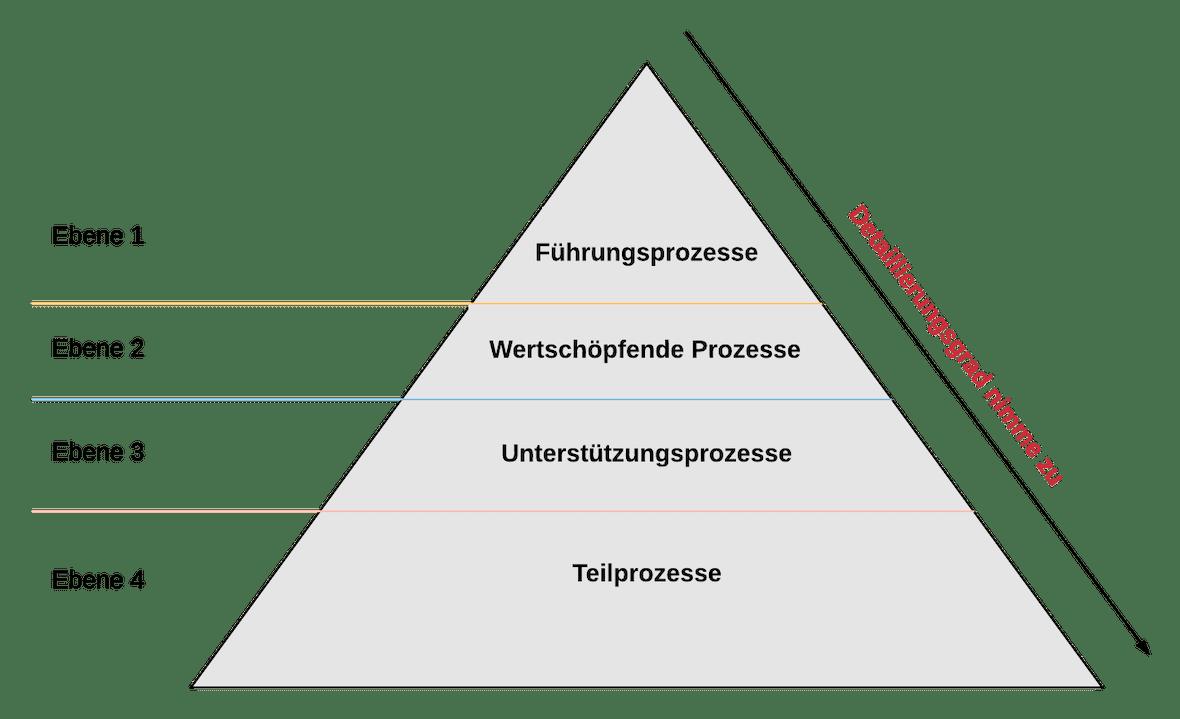 Prozessebenen Detaillierungsgrad | SMCT-MANAGEMENT
