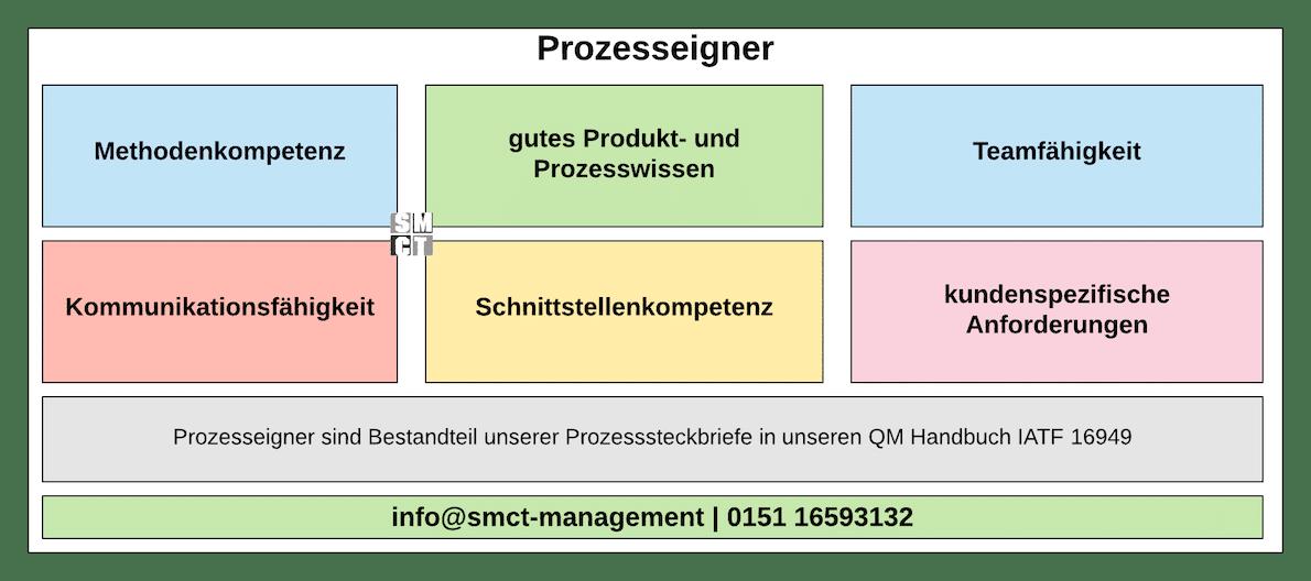 Prozesseigner Prozessowner | SMCT-MANAGEMENT