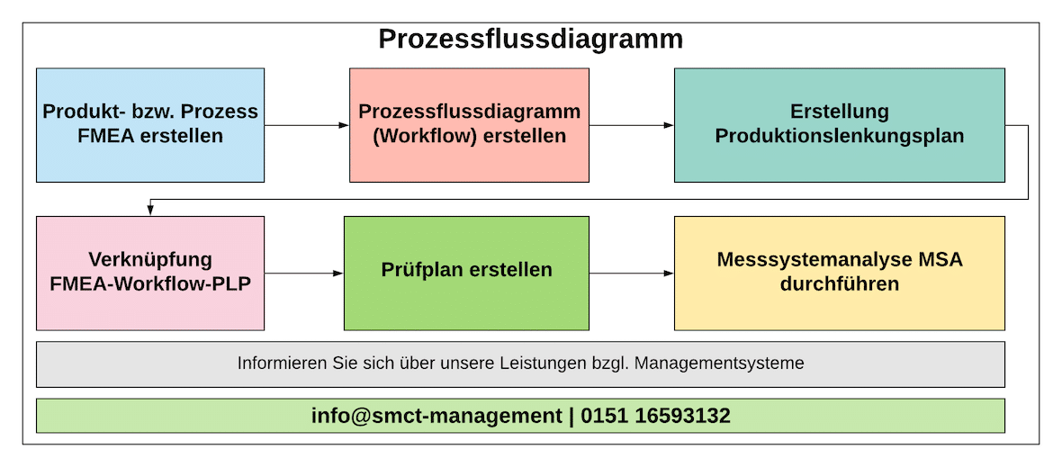 Prozessflussdiagramm Materialfluss | SMCT-MANAGEMENT