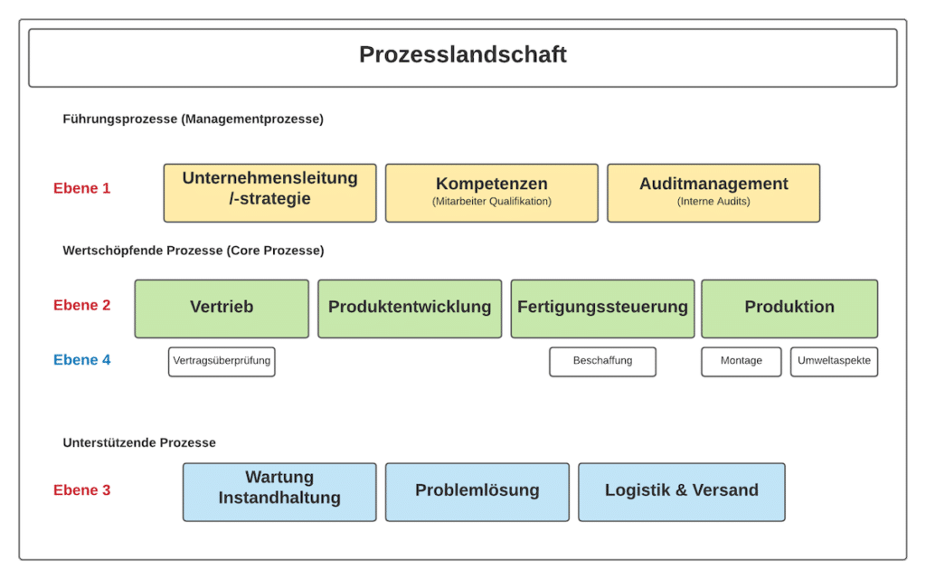 Prozesslandkarte Ebenen | SMCT-MANAGEMENT