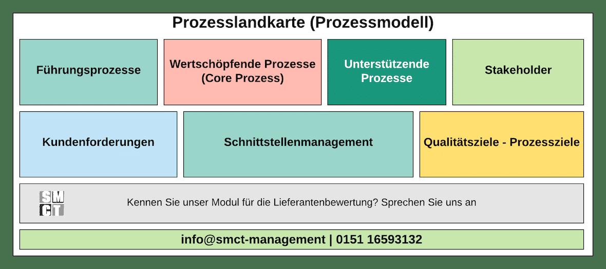 Prozesslandkarte | Kontext Organisation