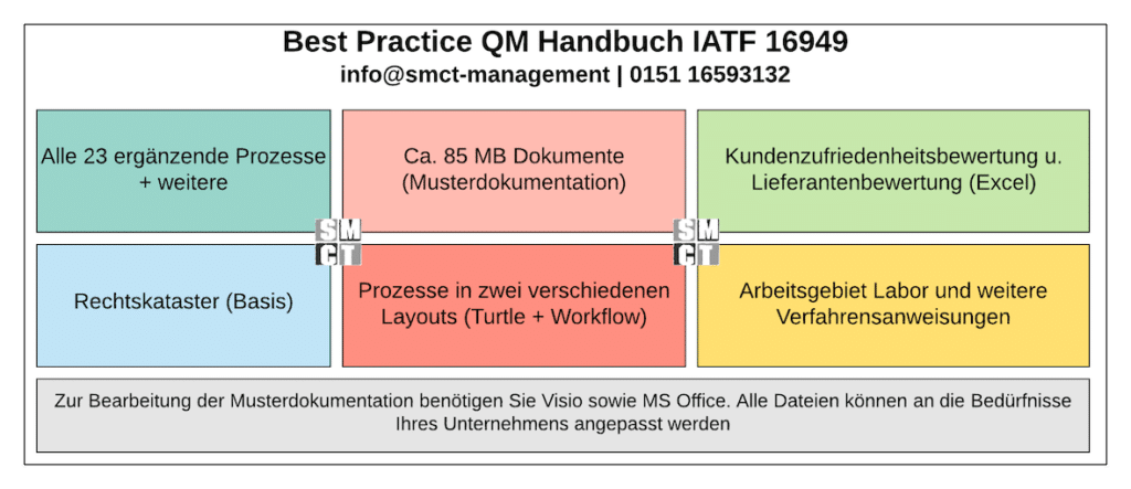 QM Handbuch IATF 16949   SMCT-MANAGEMENT