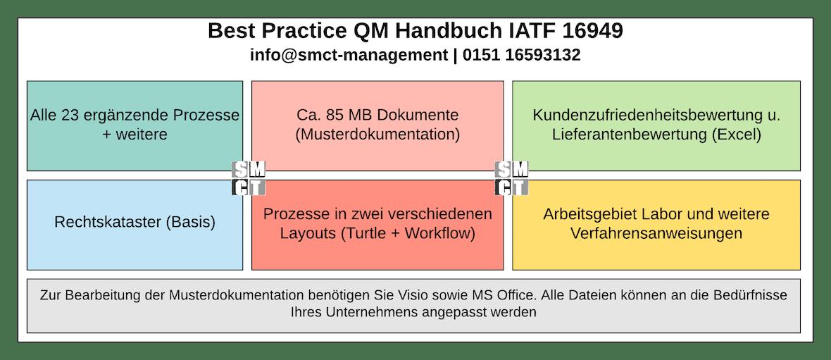 QM Handbuch IATF 16949 | SMCT-MANAGEMENT