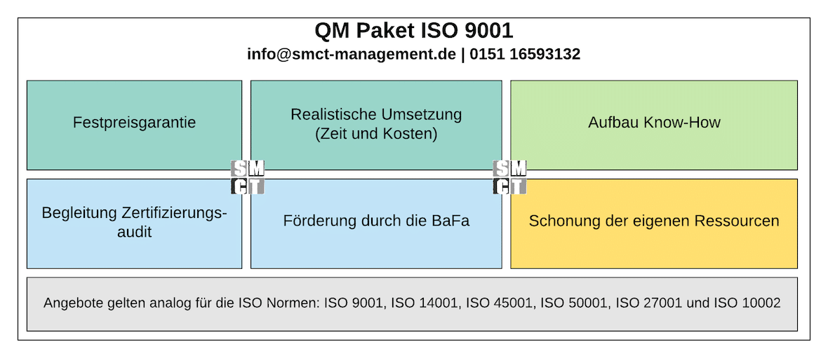 QM Paket ISO 9001 | SMCT MANAGEMENT