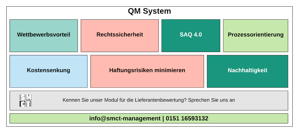 QM System | SMCT-MANAGEMENT