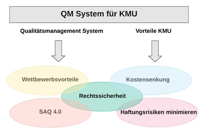 QM System für KMU | SMCT-MANAGEMENT