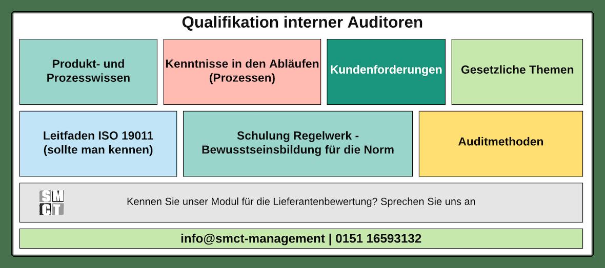 Wissen interner Auditoren | SMCT-MANAGEMENT