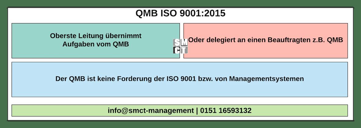 QMB Qualitätsmanagementbeauftragter nicht mehr gefordert