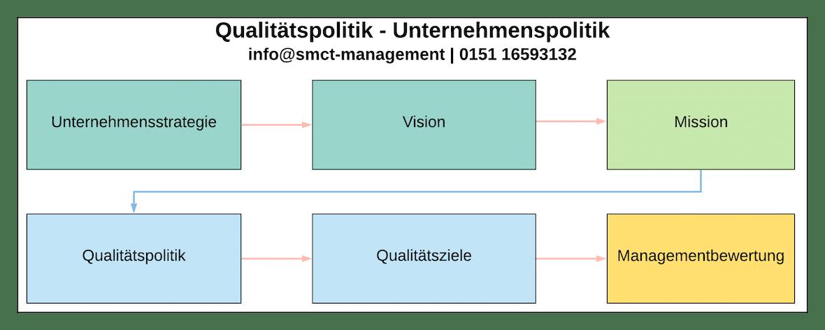 Qualitätspolitik Unternehmenspolitik | SMCT-MANAGEMENT