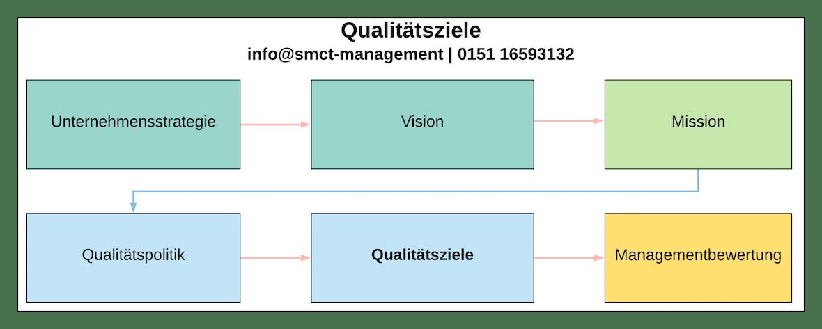Qualitätsziele Kennzahlen | SMCT-MANAGEMENT