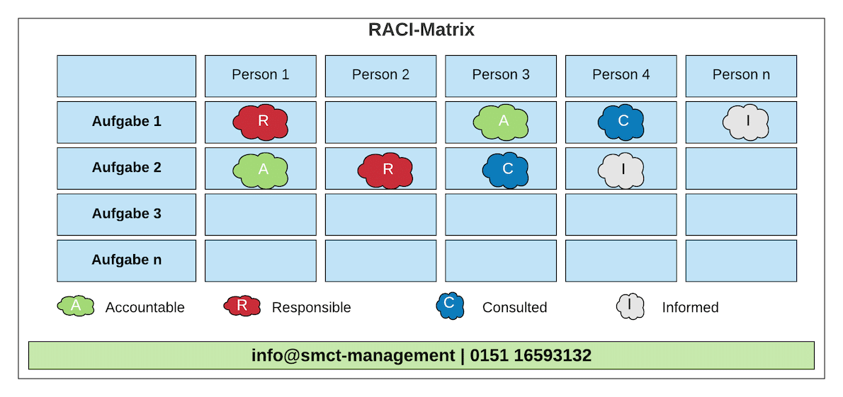 RACI-Matrix   SMCT-MANAGEMENT