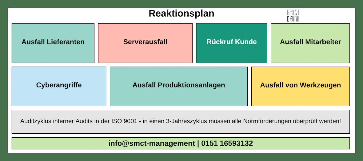 Reaktionsplan IATF 16949 | SMCT-MANAGEMENT