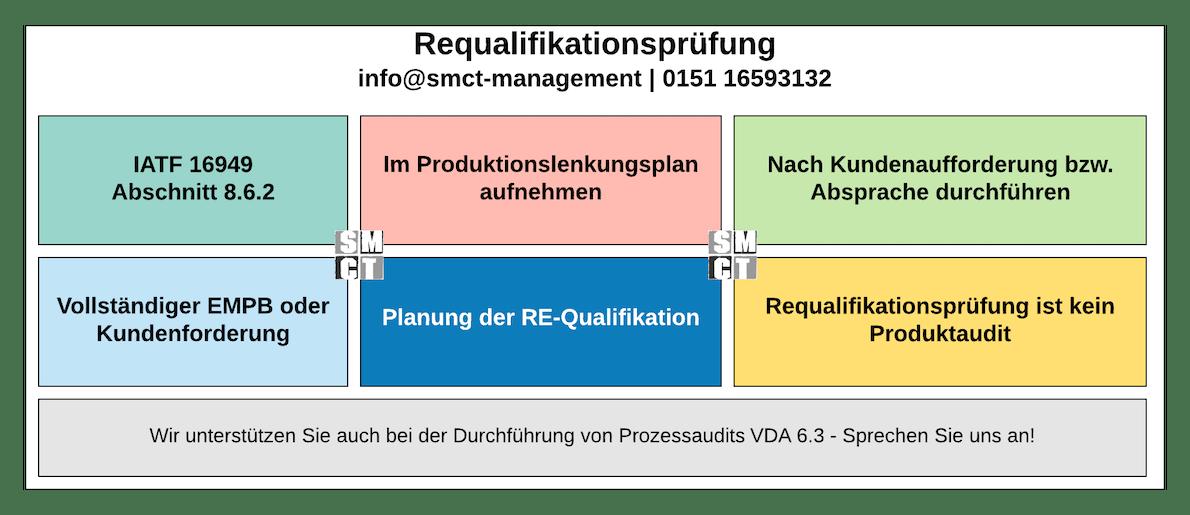 Requalifikationsprüfung   SMCT-MANAGEMENT