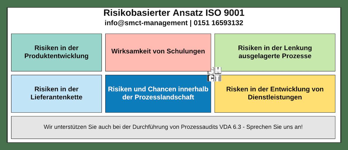 Risikobasierter Ansatz | SMCT-MANAGEMENT