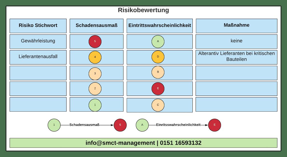Risikobewertung durchführen | SMCT-MANAGEMENT