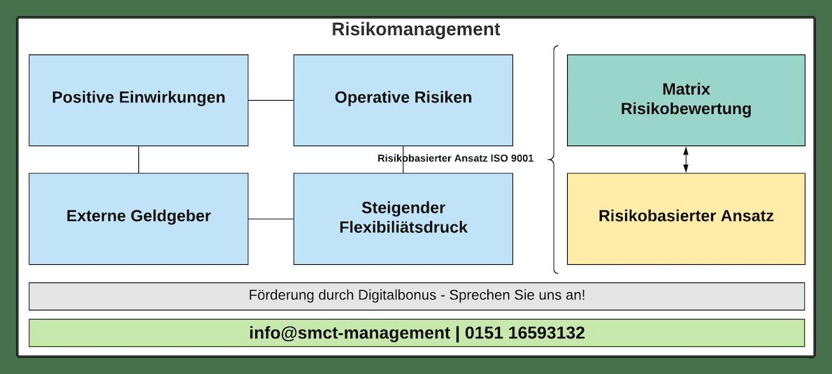 Risikomanagement   SMCT-MANAGEMENT