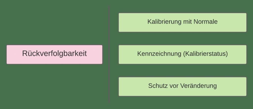 Rückverfolgbarkeit von Messungen ISO 9001