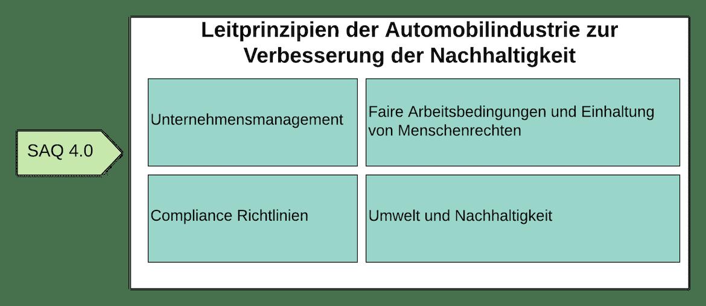 SAQ 4.0 Leitlinien der Automobilindustrie