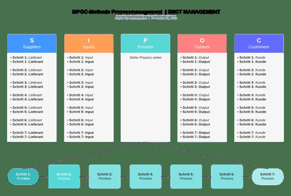 SIPOC-Methode Prozesse und Abläufe | SMCT-MANAGEMENT