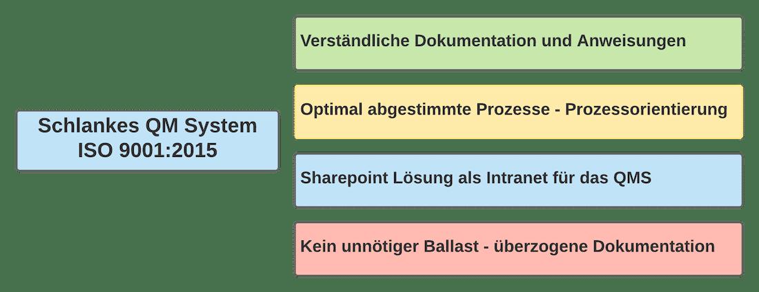 Schlankes QM System ISO 9001
