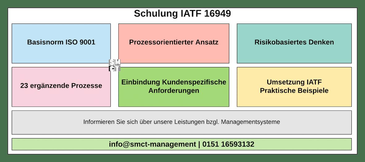 Schulung IATF 16949 | SMCT-MANAGEMENT