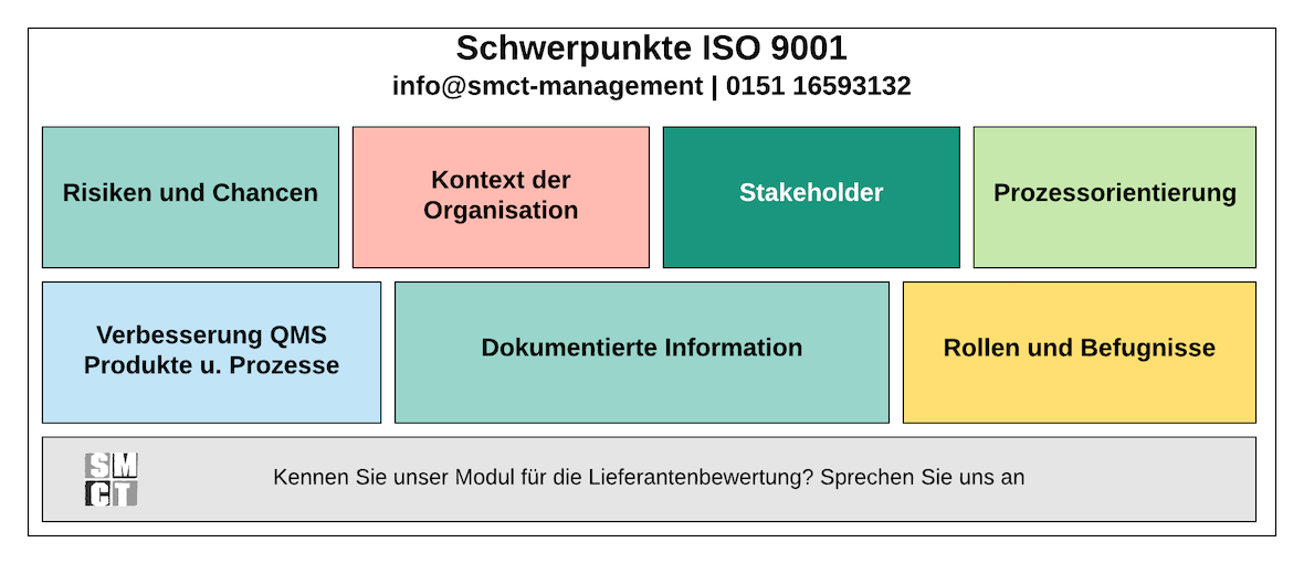 Schwerpunkte ISO 9001 | SMCT-MANAGEMENT