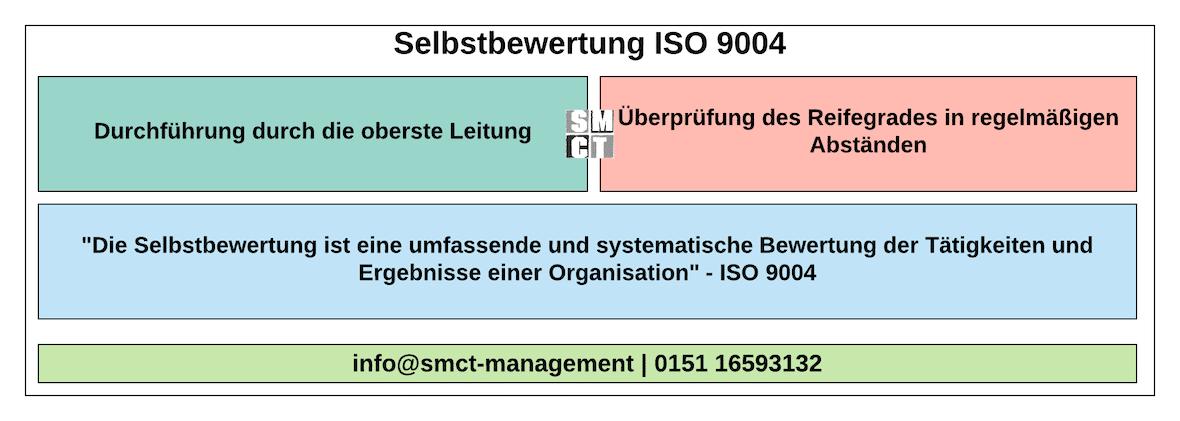 Selbstbewertung ISO 9004 | SMCT-MANAGEMENT