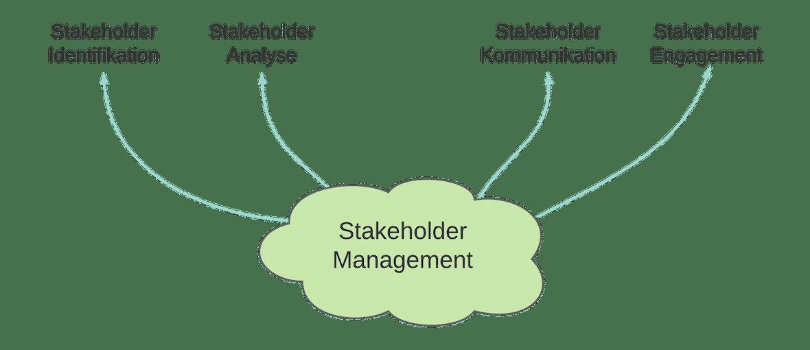 Stakeholder Management | SMCT-MANAGEMENT