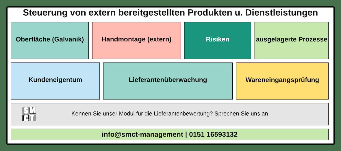 Steuerung extern bereitgestellter Produkte