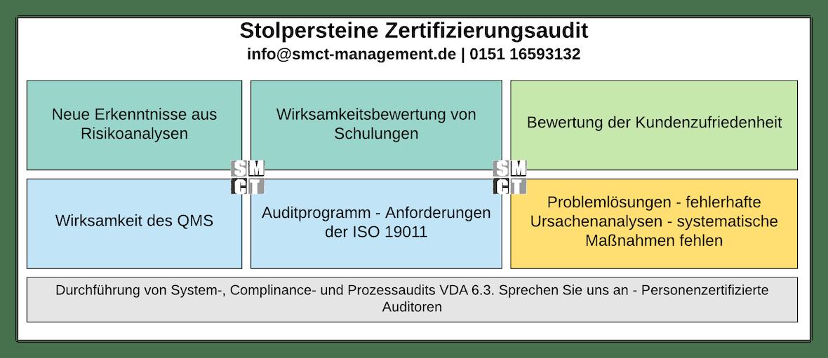 Stolpersteine Zertifizierungsaudit | SMCT-MANAGEMENT