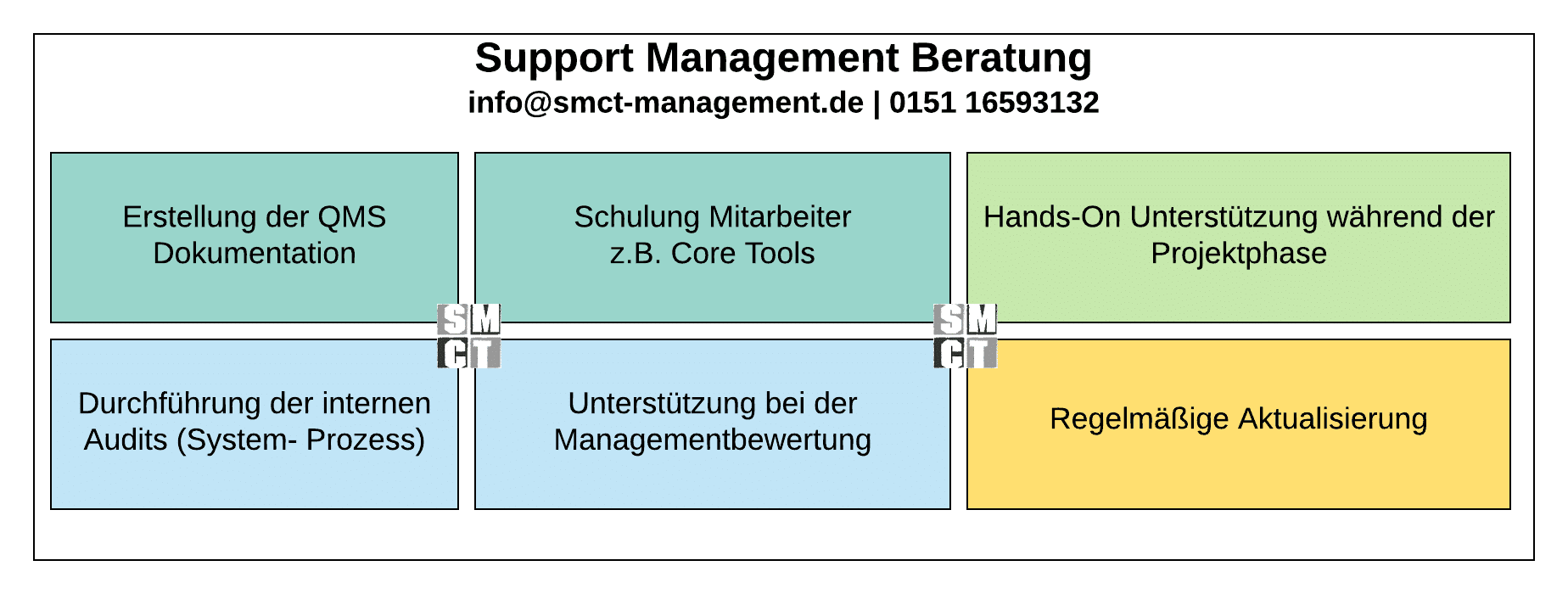 Support Management Beratung | SMCT MANAGEMENT