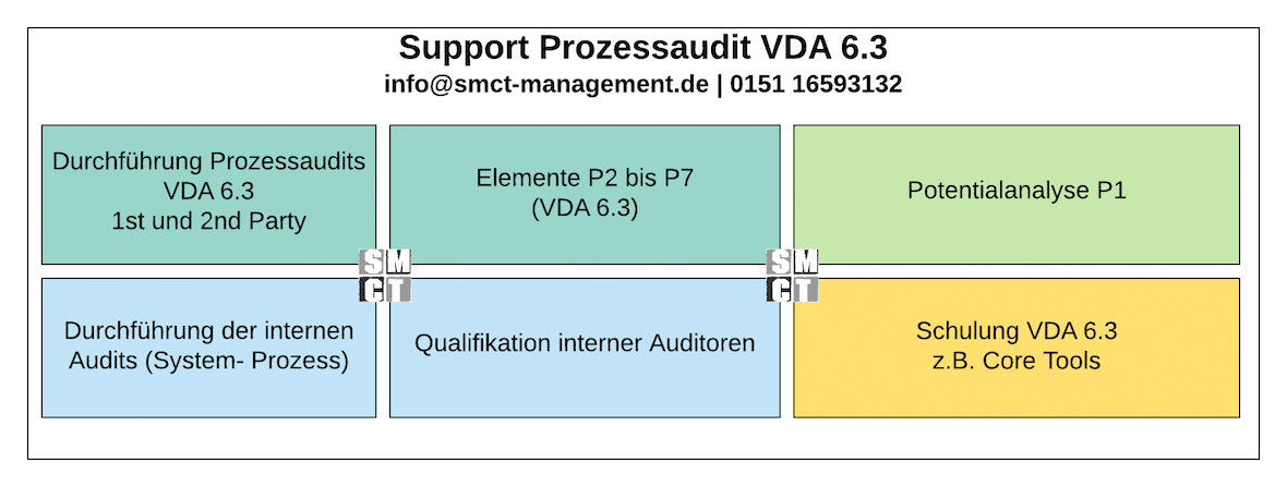 Support Prozessaudit VDA 6.3 | SMCT-MANAGEMENT