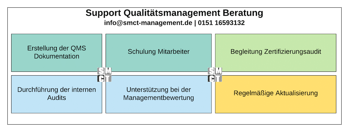 Support Qualitätsmanagement | SMCT MANAGEMENT