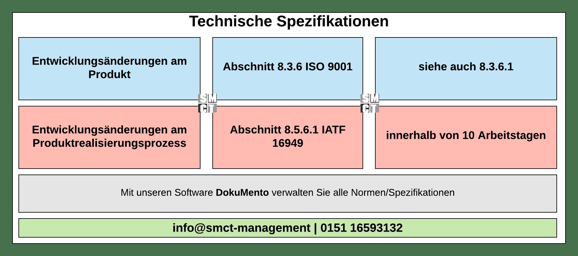Technische Spezifikationen Specs | SMCT-MANAGEMENT
