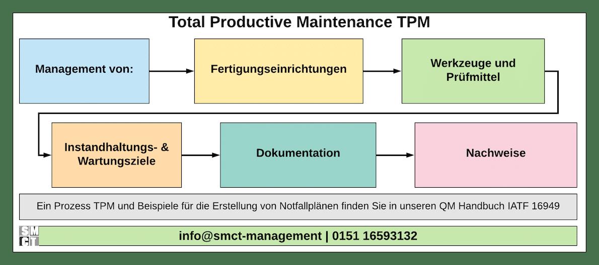 Total Productive Maintenance | SMCT-MANAGEMENT