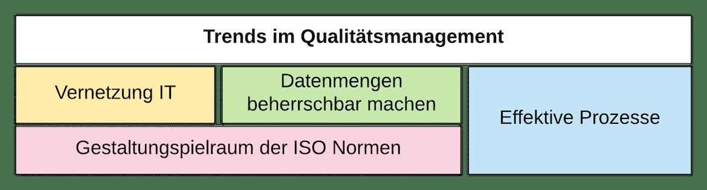 Trends im Qualitätsmanagement