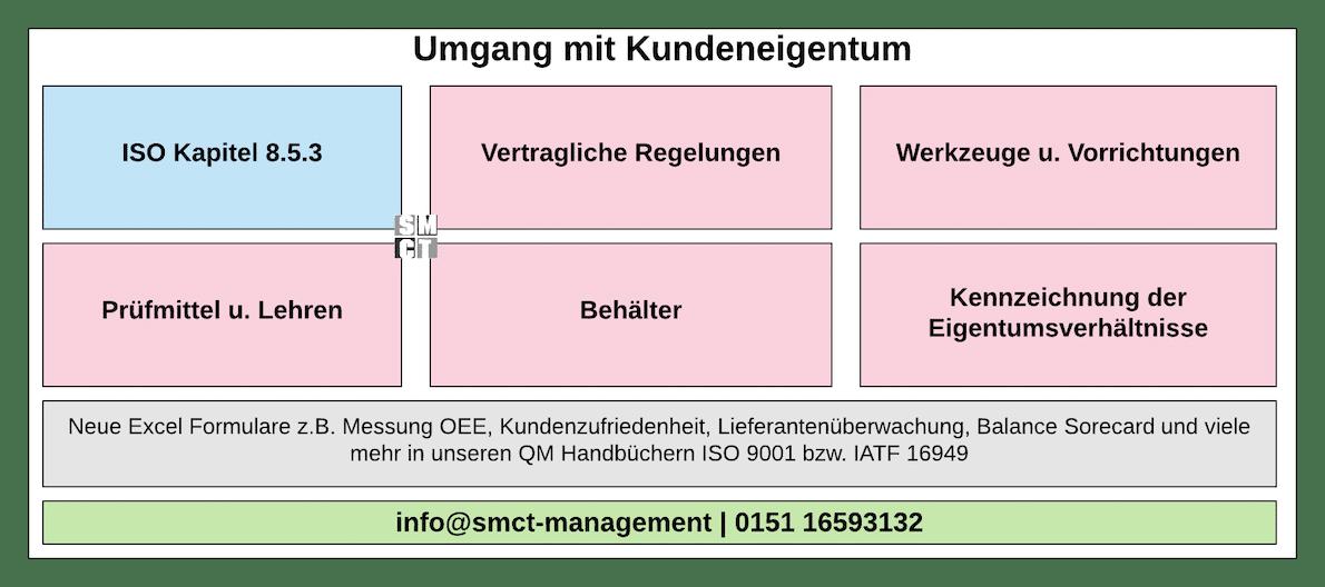 Umgang mit Kundeneigentum | SMCT-MANAGEMENT