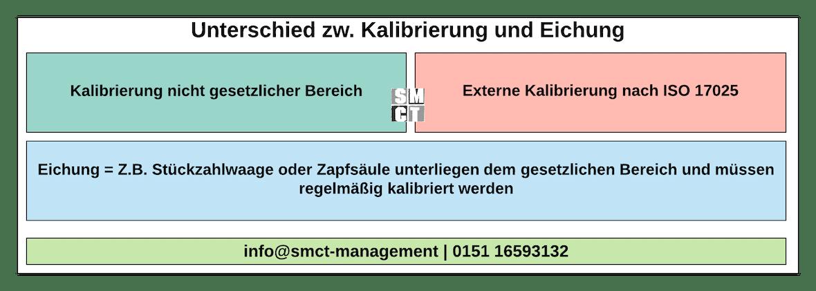 Unterschied Kalibrierung und Eichung | SMCT-MANAGEMENT
