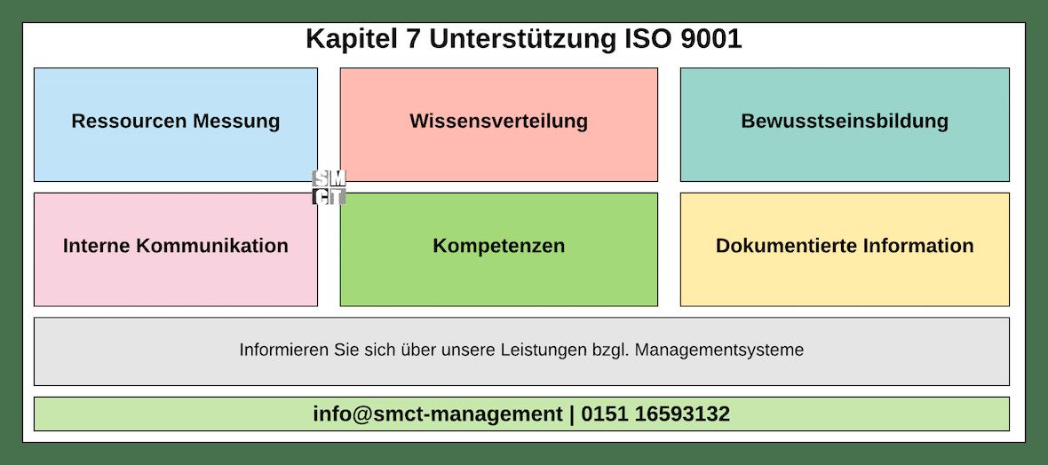 Unterstützung Kapitel 7 ISO 9001 | SMCT-MANAGEMENT