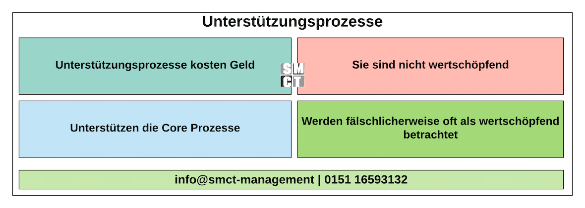Unterstützungsprozesse | SMCT-MANAGEMENT