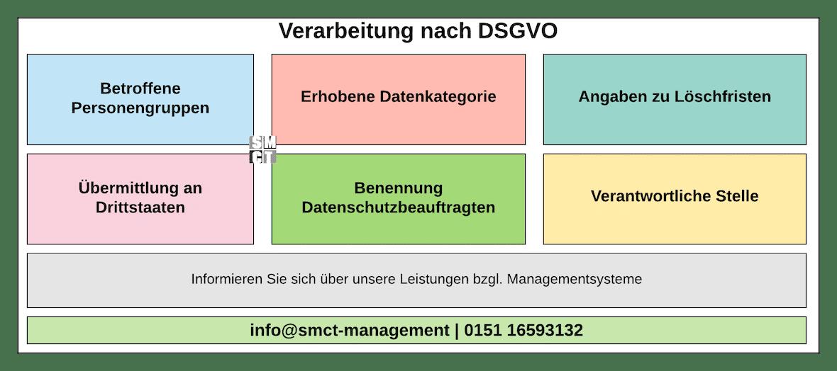 Verarbeitung nach DSGVO