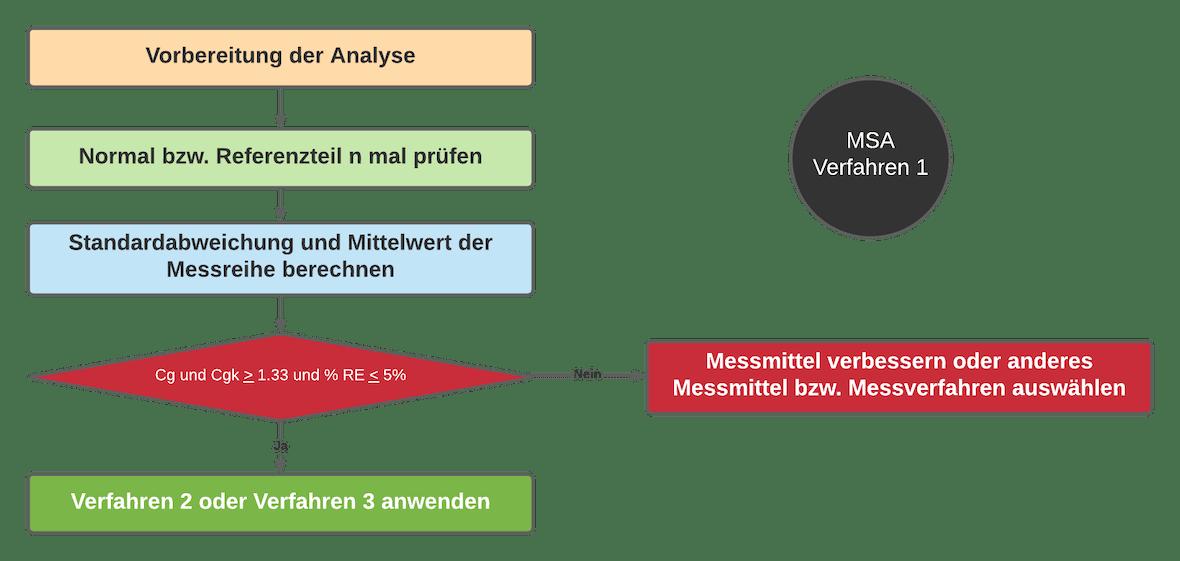 Verfahren MSA 1 | SMCT-MANAGEMENT