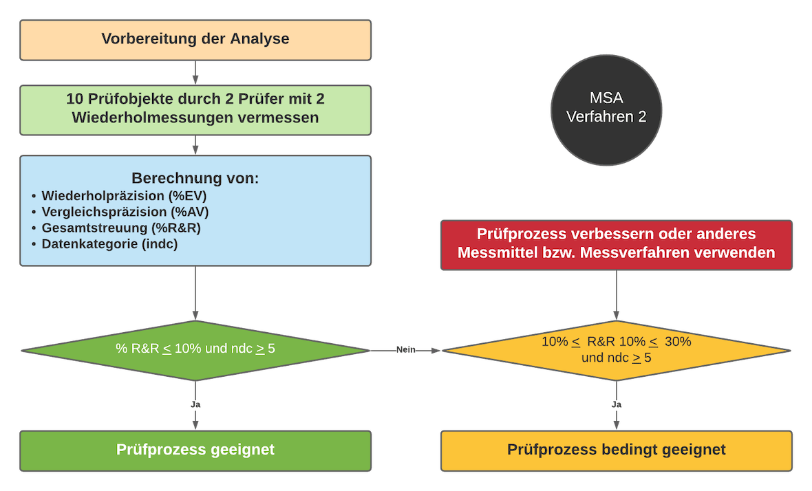 Verfahren MSA 2 | SMCT-MANAGEMENT
