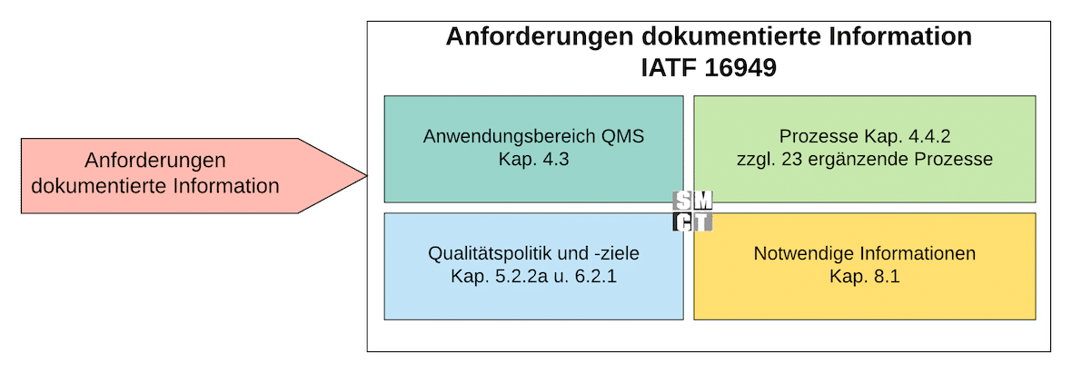 Vorgabedokumente IATF 16949 | SMCT MANAGEMENT - Dezember 2020