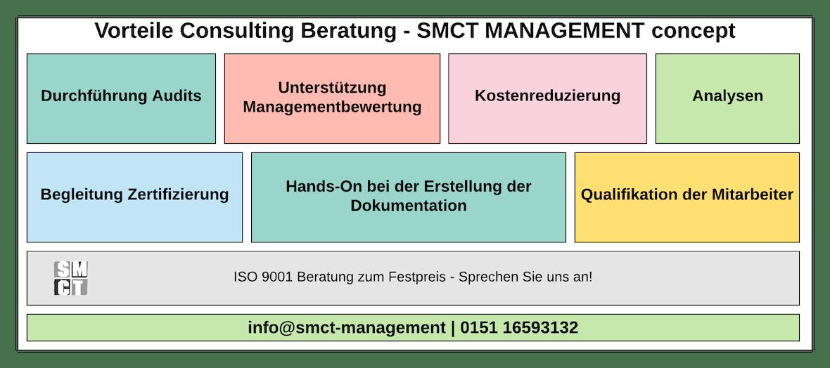 Vorteile Consulting Beratung | SMCT-MANAGEMENT CONCEPT
