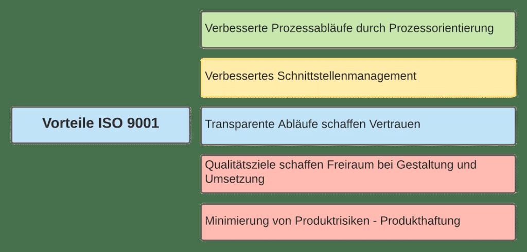 Vorteile QM System ISO 9001