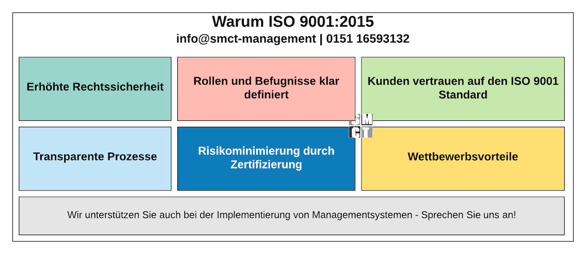 Warum-ISO-9001-SMCT-MANAGEMENT