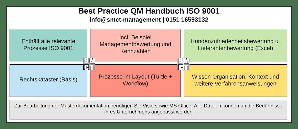 Wofür ein QM Handbuch | SMCT-MANAGEMENT